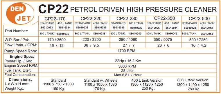 Den-Jet diesel benzyna 500bar