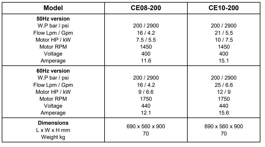 Den Jet agregaty wysokociśnieniowe elektryczne 6kw i 7,5kw