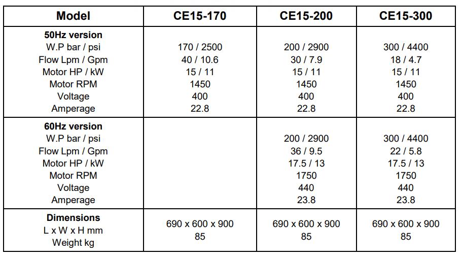 Den Jet agregaty wysokociśnieniowe elektryczne 11,2kw